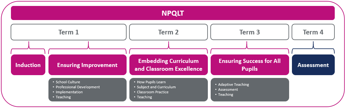 NPQLT Sequence (1)