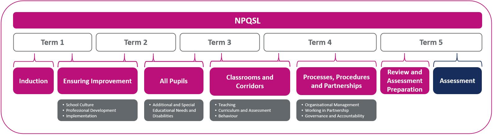 NPQSL Sequence