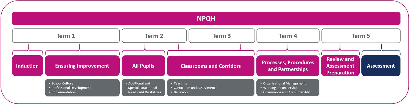 NPQH Sequence