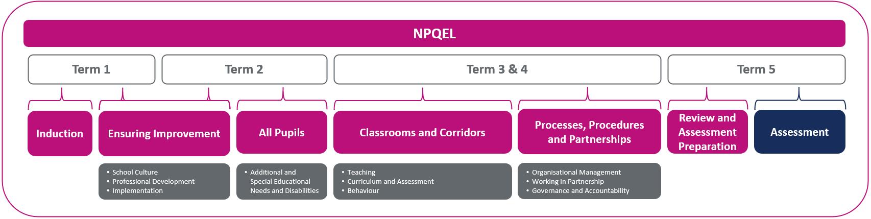 NPQEL Sequence