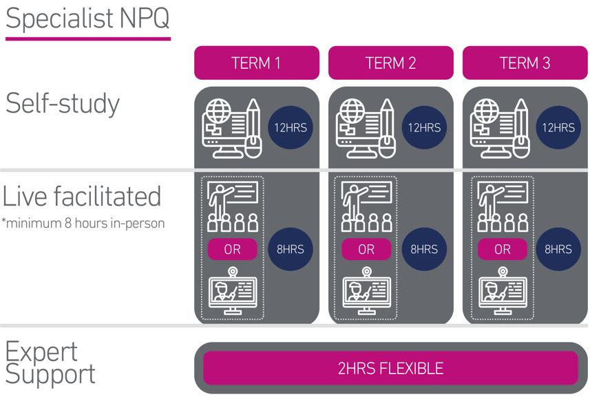 Specialist NPQ Diagram